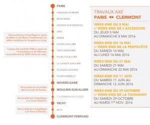 Travaux ligne Paris Moulins Clermont Fd